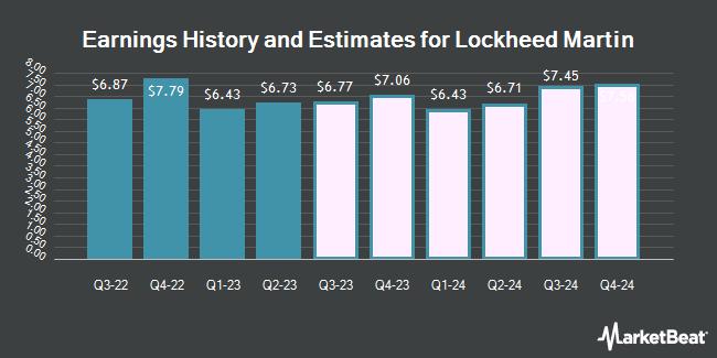 Earnings History and Estimates for Lockheed Martin (NYSE:LMT)