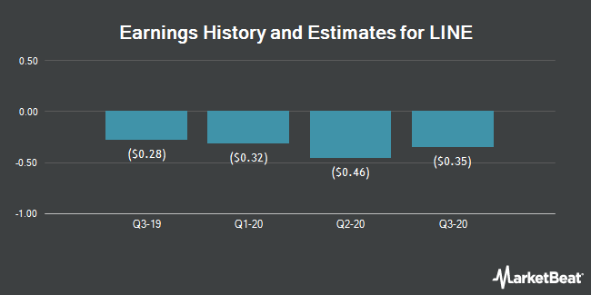 Earnings by Quarter for LINE Corp. (NYSE:LN)