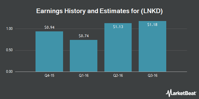 Earnings by Quarter for LinkedIn Corp (NYSE:LNKD)