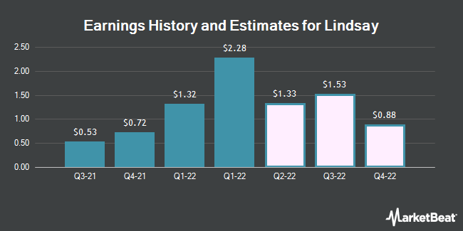 Earnings History and Estimates for Lindsay (NYSE:LNN)