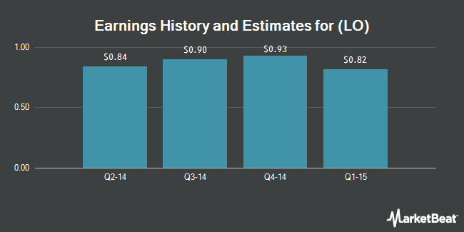 Earnings by Quarter for Lorillard LLC (NYSE:LO)