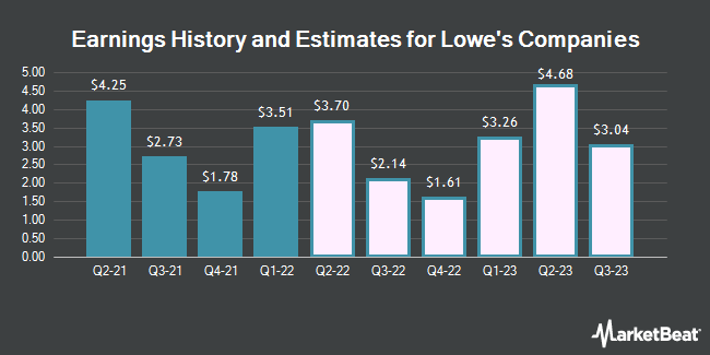 Earnings History and Estimates for Lowe`s Companies (NYSE:LOW)