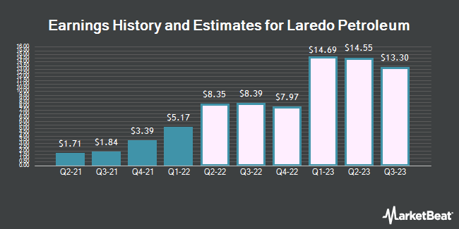 Earnings History and Estimates for Laredo Petroleum (NYSE:LPI)