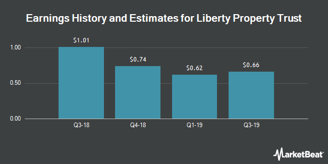 Earnings History and Estimates for Liberty Property Trust (NYSE:LPT)