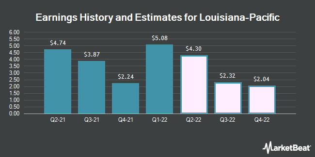 Earnings History and Estimates for Louisiana-Pacific (NYSE:LPX)