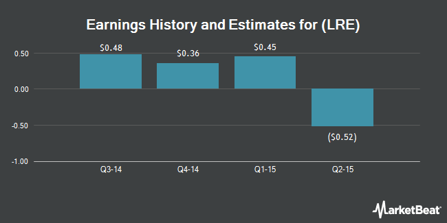 Earnings by Quarter for LRR Energy LP (NYSE:LRE)