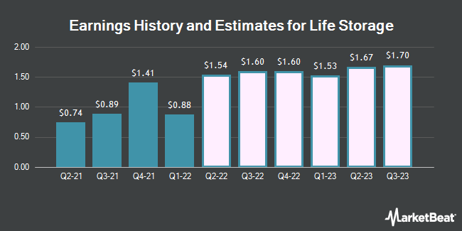 Earnings History and Estimates for Life Storage (NYSE:LSI)