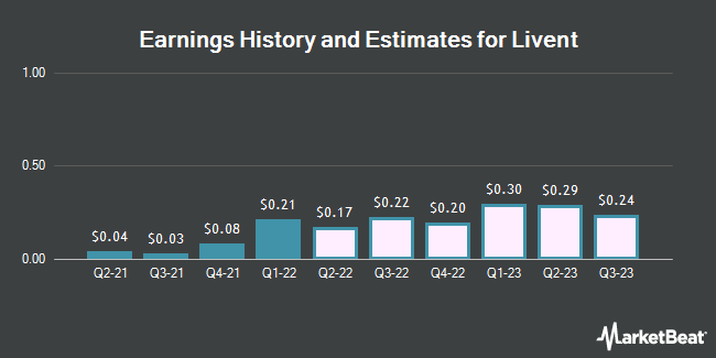 Earnings History and Estimates for Livent (NYSE:LTHM)