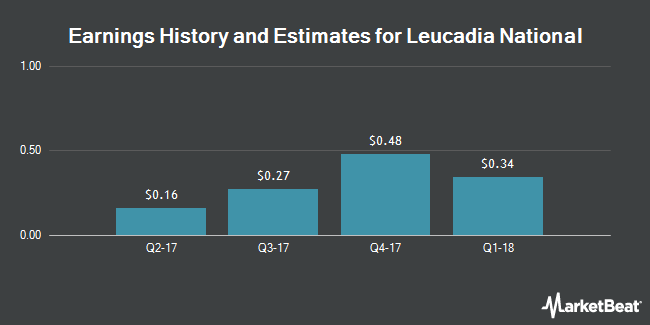 Earnings by Quarter for Leucadia National Corporation (NYSE:LUK)