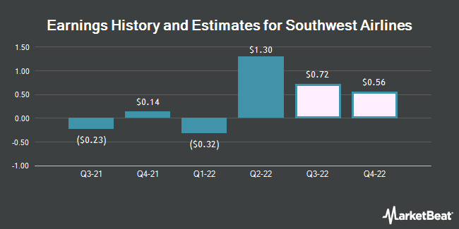 Earnings History and Estimates for Southwest Airlines (NYSE:LUV)