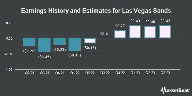 Earnings History and Estimates for Las Vegas Sands (NYSE:LVS)