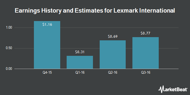 Earnings by Quarter for Lexmark International (NYSE:LXK)