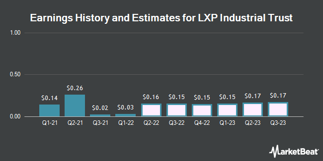 Earnings History and Estimates for Lexington Realty Trust (NYSE:LXP)