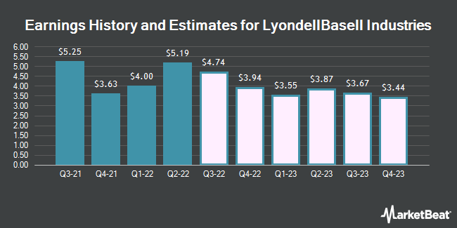 Earnings History and Estimates for LyondellBasell Industries (NYSE:LYB)
