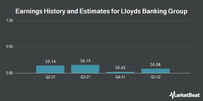 Earnings by Quarter for Lloyds Banking Group PLC (NYSE:LYG)