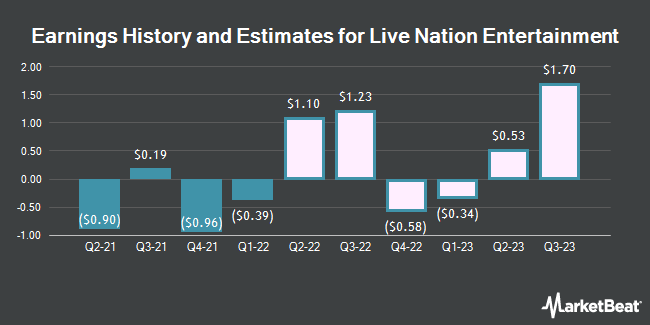 Earnings History and Estimates for Live Nation Entertainment (NYSE:LYV)