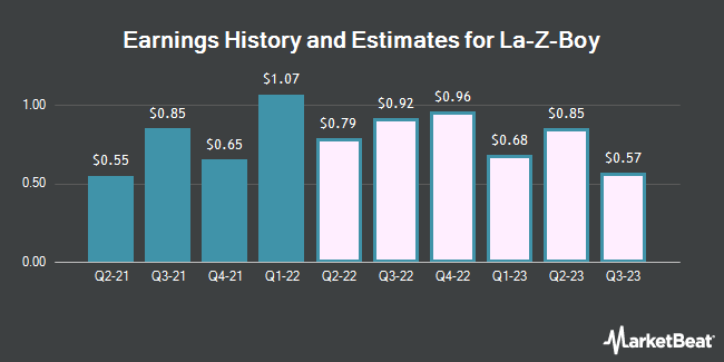 Earnings History and Estimates for La-Z-Boy (NYSE:LZB)