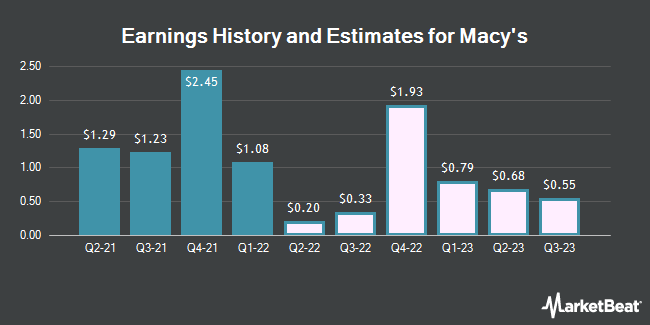 Earnings History and Estimates for Macy`s (NYSE:M)