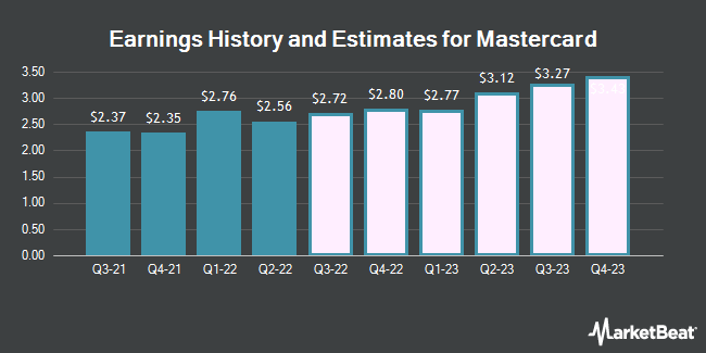 Earnings by Quarter for Mastercard (NYSE:MA)
