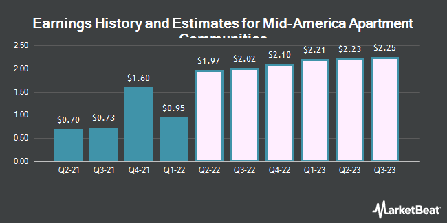 Earnings History and Estimates for Mid-America Apartment Communities (NYSE:MAA)