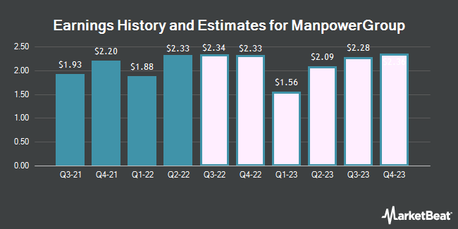 Earnings by Quarter for ManpowerGroup (NYSE:MAN)