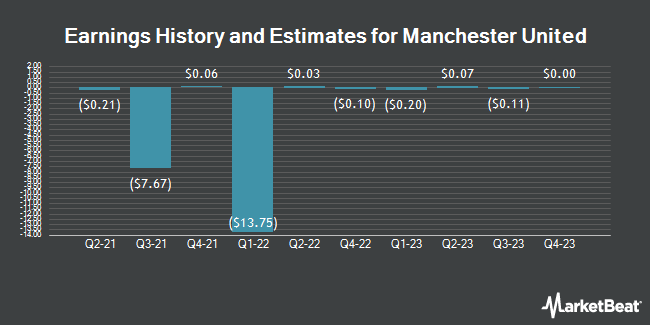 Earnings by Quarter for Manchester United (NYSE:MANU)