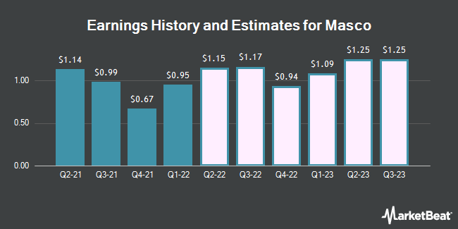 Earnings History and Estimates for Masco (NYSE:MAS)