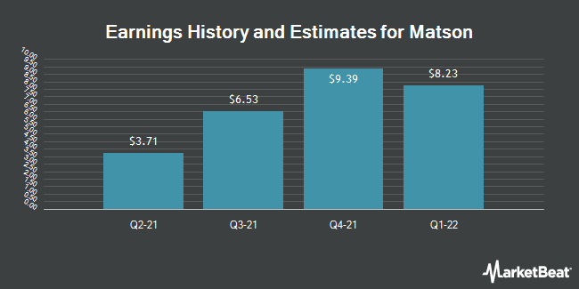 Earnings History and Estimates for Matson (NYSE:MATX)
