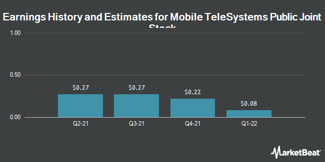 Earnings by Quarter for Mobile TeleSystems OJSC (NYSE:MBT)