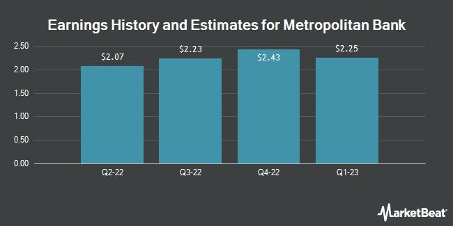 Earnings History and Estimates for Metropolitan Bank (NYSE:MCB)
