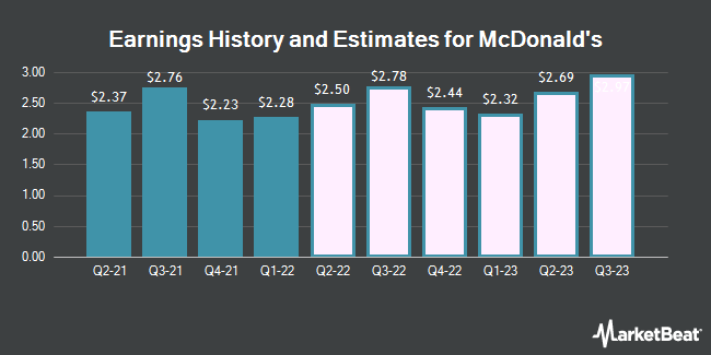 Earnings History and Estimates for McDonald`s (NYSE:MCD)