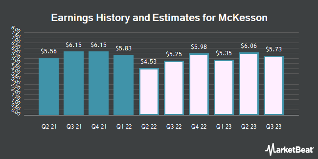 Earnings History and Estimates for McKesson (NYSE:MCK)