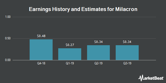 Earnings History and Estimates for Milacron (NYSE:MCRN)