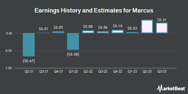 Earnings History and Estimates for Marcus (NYSE:MCS)