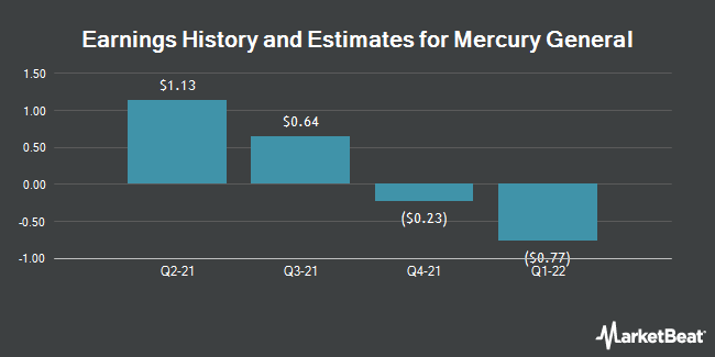 Earnings by Quarter for Mercury General Corporation (NYSE:MCY)