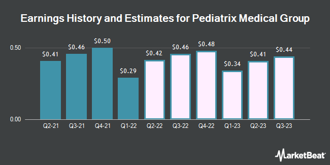 Earnings History and Estimates for MEDNAX (NYSE:MD)