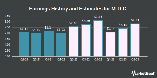 Earnings by Quarter for M.D.C. Holdings (NYSE:MDC)