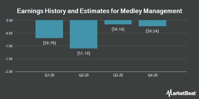 Earnings by Quarter for Medley Management (NYSE:MDLY)