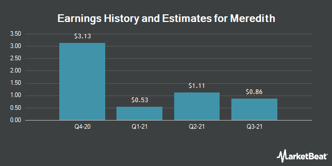 Earnings by Quarter for Meredith (NYSE:MDP)