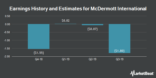Earnings History and Estimates for McDermott International (NYSE:MDR)