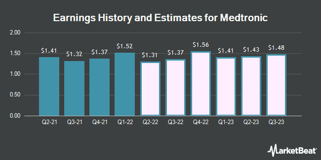 Earnings History and Estimates for Medtronic (NYSE:MDT)