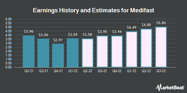 Earnings History and Estimates for Medifast (NYSE:MED)