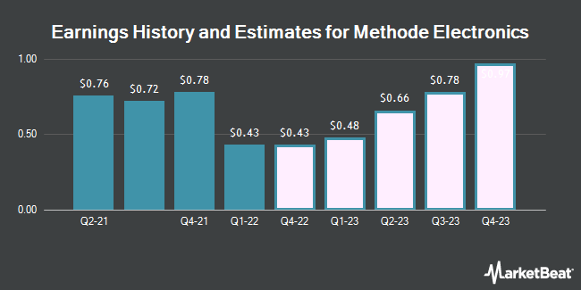 Earnings History and Estimates for Methode Electronics (NYSE:MEI)