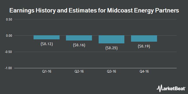 Earnings by Quarter for Midcoast Energy Partners LP (NYSE:MEP)