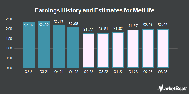 Earnings History and Estimates for Metlife (NYSE:MET)