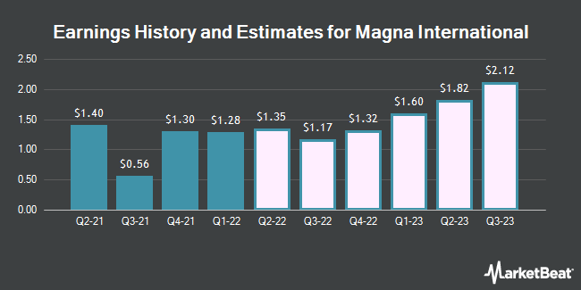 Earnings History and Estimates for Magna International (NYSE:MGA)