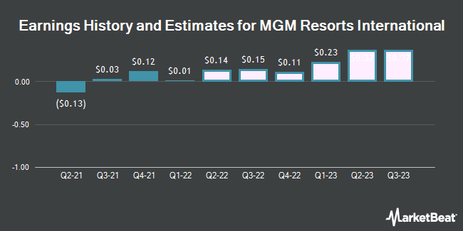Earnings History and Estimates for MGM Resorts International (NYSE:MGM)
