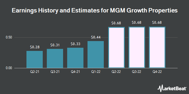 Earnings History and Estimates for MGM Growth Properties (NYSE:MGP)