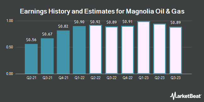 Earnings History and Estimates for Magnolia Oil & Gas (NYSE:MGY)