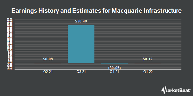 Earnings by Quarter for Macquarie Infrastructure Company (NYSE:MIC)